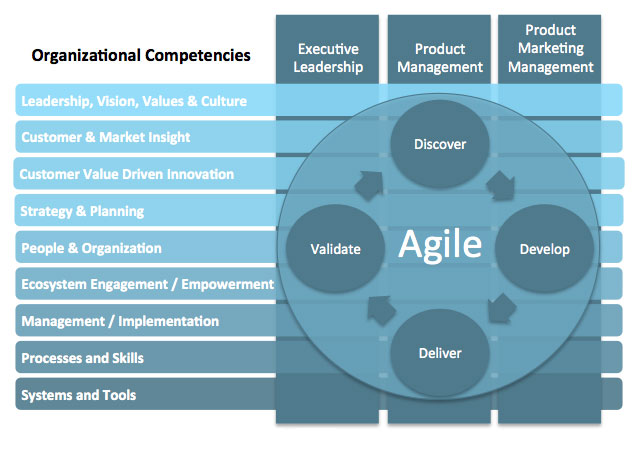 Agile-Product-Management-and-Marketing-Framework